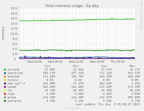 Total memory usage