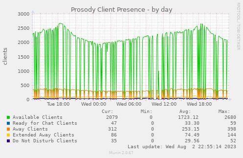 Jabber Client Presence