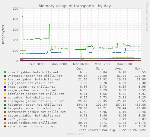 Spectrum 2: Memory usage of transports