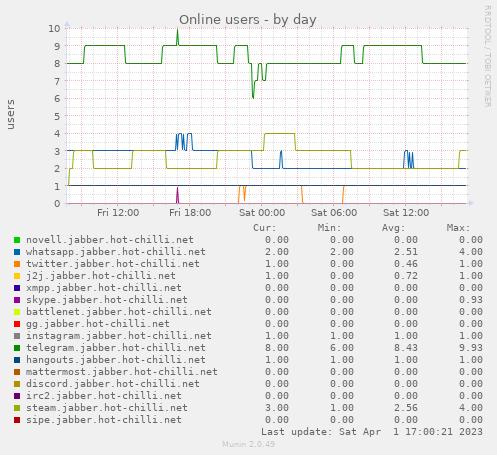 Spectrum 2: Online users