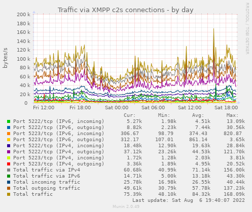 Jabber IPv4/IPv6 traffic statistics (C2S connections)