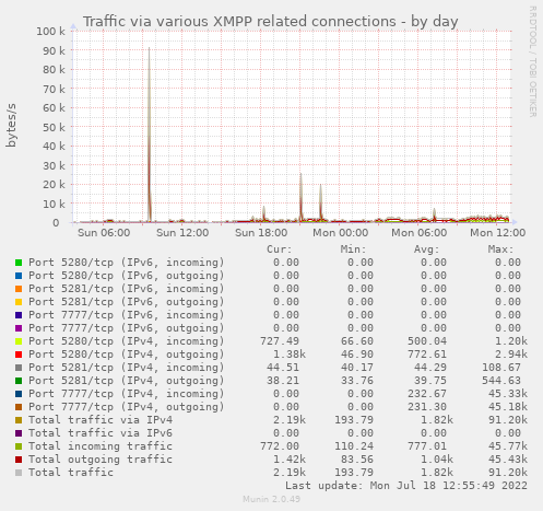 Jabber IPv4/IPv6 traffic statistics (various XMPP related connections)