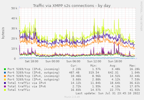 Jabber IPv4/IPv6 traffic statistics (S2S connections)